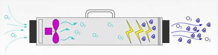 stati - Особенность работы озонатора
